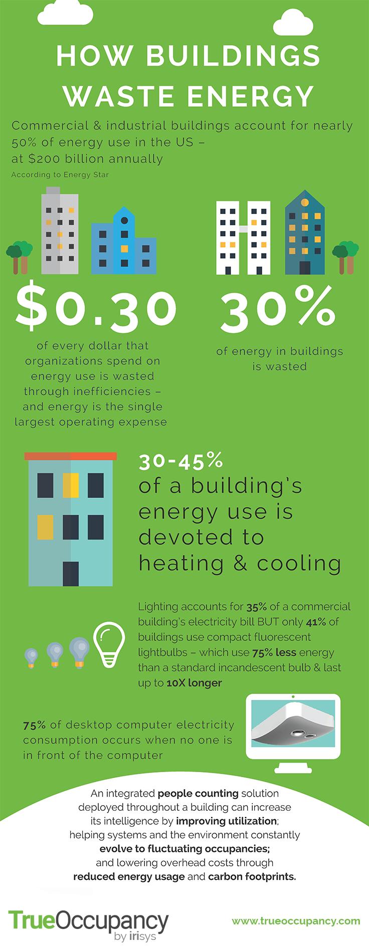 How Buildings Waste Energy - True Occupancy