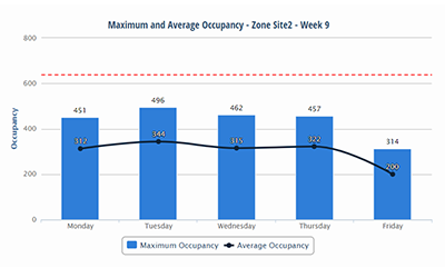 Maximum and Average Occupancy - Weekly by Day