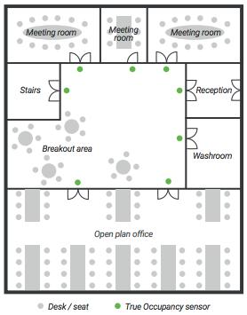 Occupancy sensor example