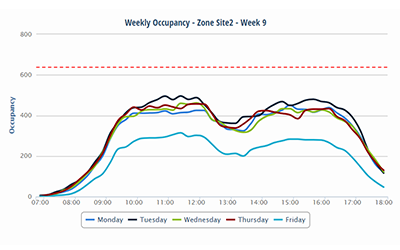 Weekly Occupancy - by Day and Time